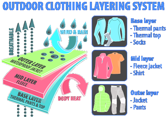 Layering System