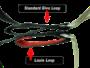 Standard Loop vs Louis Loop