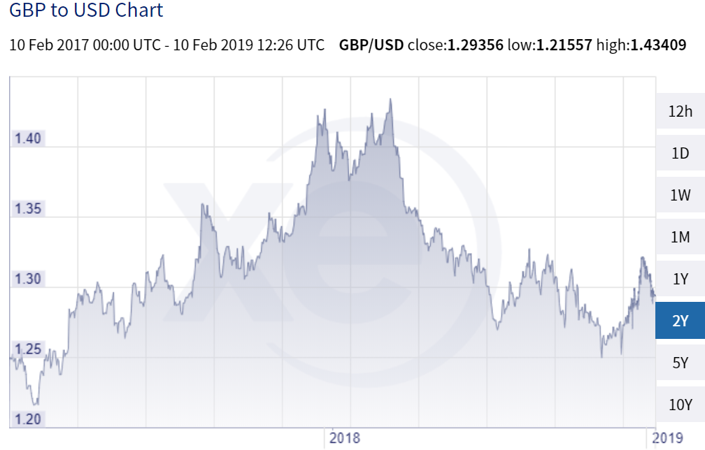 Exchange rate 2 years GBP USD